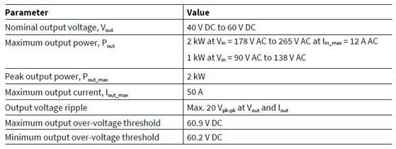 工业电池48V充电器参考设计输出特性: