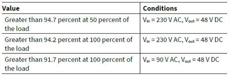 工业电池48V充电器参考设计不同负载下的效率: