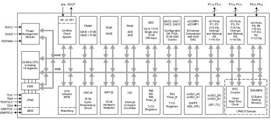 图1. MSP430FR235x系列功能框图