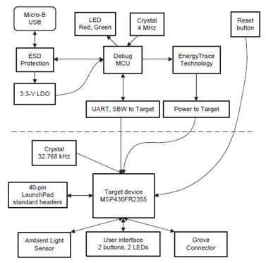 图4. 开发板MSP‑EXP430FR2355 LaunchPad™框图